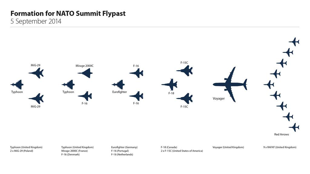 NATO Summit Flypast c/o Royal Air Force